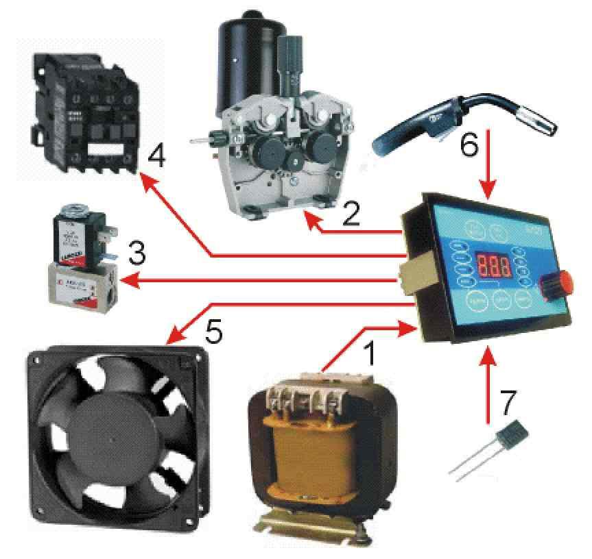 3. Электромагнитный клапан газовой магистрали.  2. Электродвигатель механизма подачи сварочной проволоки...